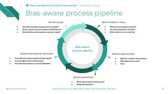 Bias-aware process pipeline 76 IDENTIFY PRODUCT GOALS ● What are you trying to achieve? ● For what population of people? ●...