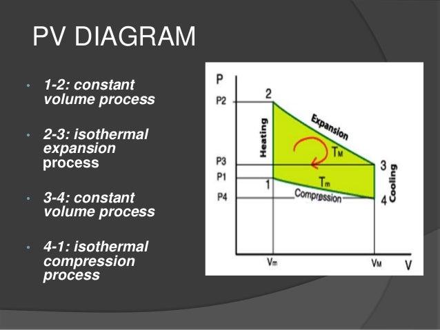 4 stroke engine pv diagram stiriling engine (alpha beta gamma)