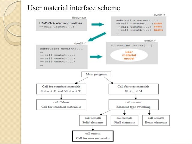 User material Development in LS Dyna