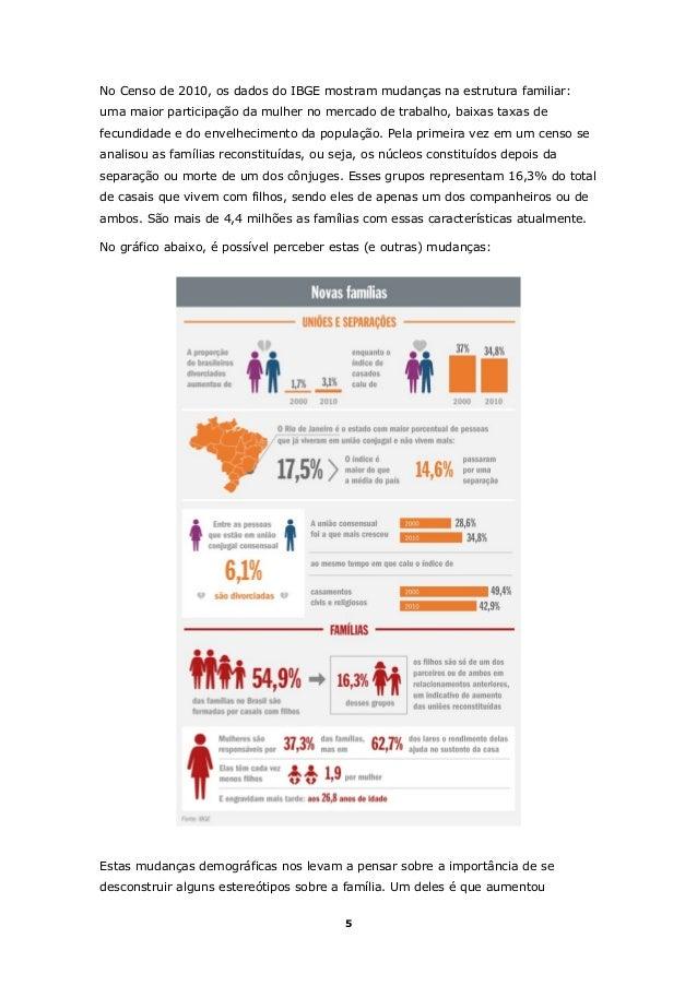 No Censo de 2010, os dados do IBGE mostram mudanças na estrutura familiar: uma maior participação da mulher no mercado de ...