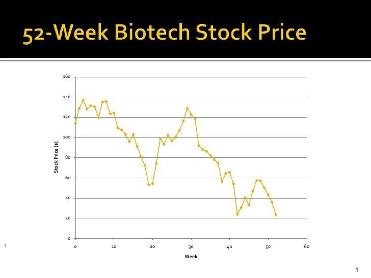 52-Week Biotech Stock Price<br />1<br />