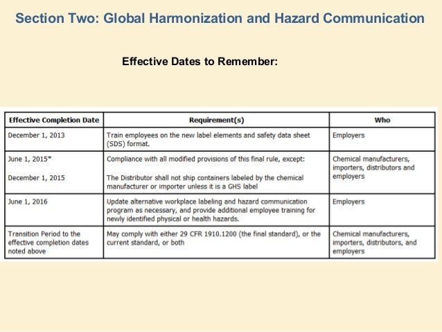 Global Harmonization Standard Changes To Osha Hacom Rule
