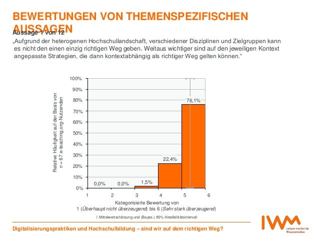0,0% 0,0% 1,5% 22,4% 76,1% 0% 10% 20% 30% 40% 50% 60% 70% 80% 90% 100% 1 6 Relative Antworthäufigkeiten(%) BEWERTUNGEN VON...