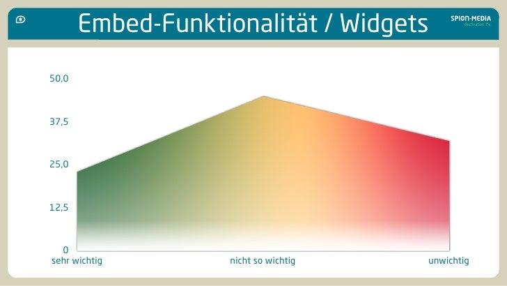 Embed-Funktionalität / Widgets 50,0    37,5    25,0    12,5      0 sehr wichtig        nicht so wichtig   unwichtig