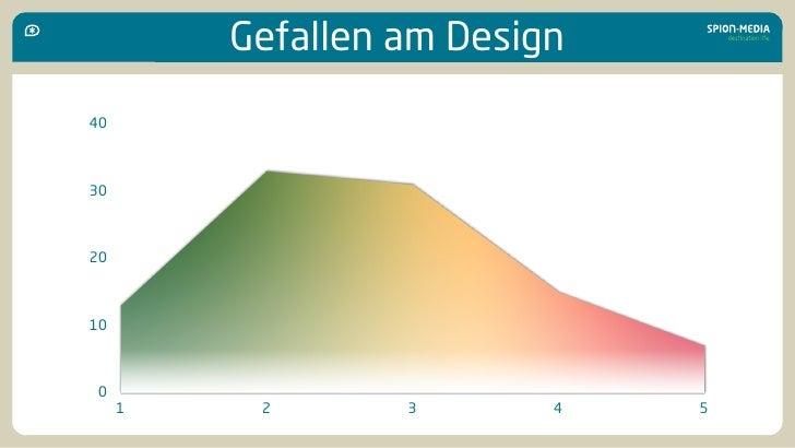 Gefallen am Design 40    30    20    10     0      1    2       3       4   5