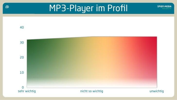 MP3-Player im Profil  40     30     20     10      0 sehr wichtig          nicht so wichtig   unwichtig