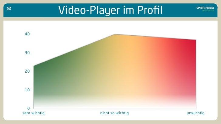 Video-Player im Profil  40     30     20     10      0 sehr wichtig           nicht so wichtig   unwichtig