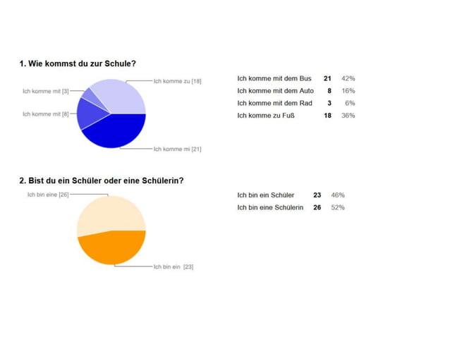 Danke an alle für die nette Teilnahme! eTwinning Projekt Deutsch heute Udine-Prag