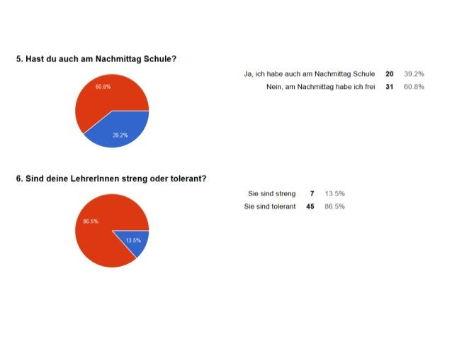 Unsere Umfrage zur  Schule