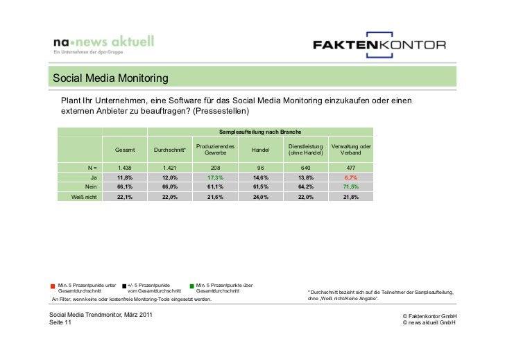 Social Media Monitoring     Plant Ihr Unternehmen, eine Software für das Social Media Monitoring einzukaufen oder einen   ...