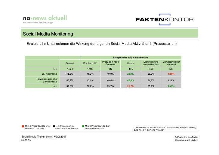 Social Media Monitoring    Evaluiert Ihr Unternehmen die Wirkung der eigenen Social Media Aktivitäten? (Pressestellen)    ...