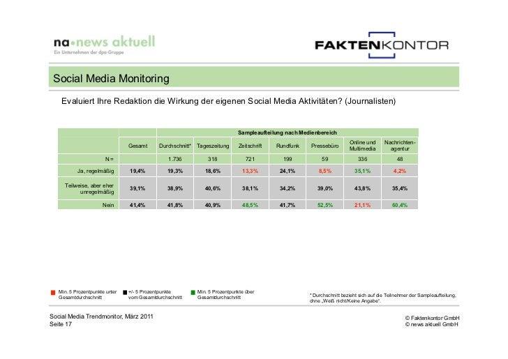Social Media Monitoring    Evaluiert Ihre Redaktion die Wirkung der eigenen Social Media Aktivitäten? (Journalisten)      ...