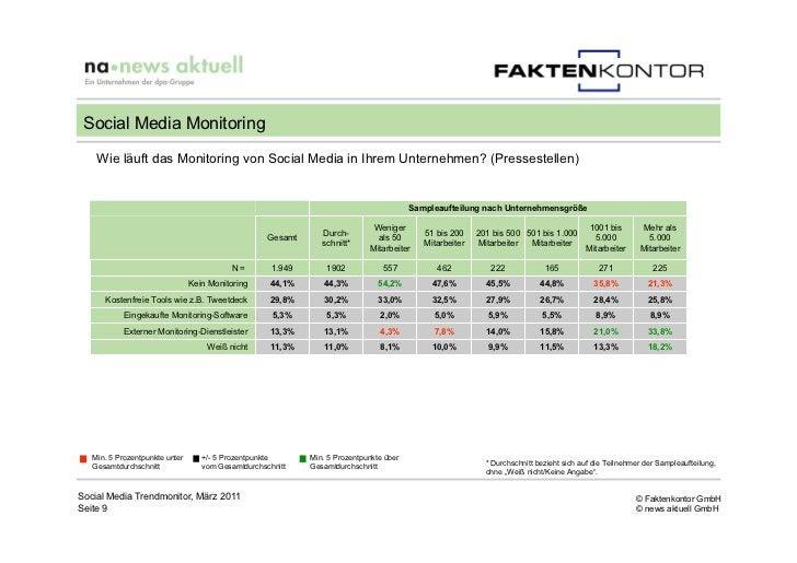 Social Media Monitoring    Wie läuft das Monitoring von Social Media in Ihrem Unternehmen? (Pressestellen)                ...