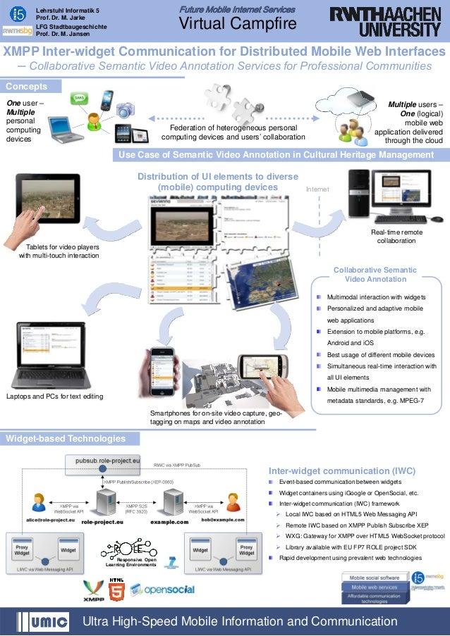 Future Mobile Internet Services  Lehrstuhl Informatik 5 Prof. Dr. M. Jarke  Virtual Campfire  LFG Stadtbaugeschichte Prof....