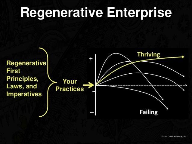 © 2015 Create Advantage, Inc. Regenerative Enterprise Your Practices Regenerative First Principles, Laws, and Imperatives