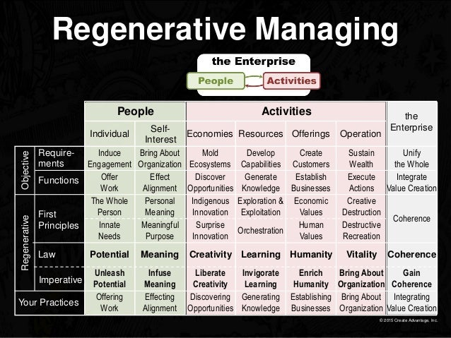 © 2015 Create Advantage, Inc. Regenerative Managing Require- ments First Principles Law Imperative Your Practices Function...