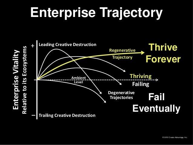 © 2015 Create Advantage, Inc. EnterpriseVitality RelativetoitsEcosystems + Failing Thriving Trailing Creative Destruction ...