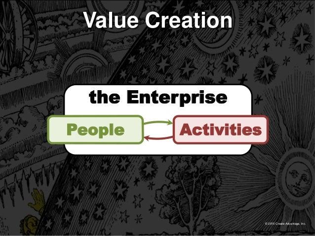© 2015 Create Advantage, Inc. the Enterprise ActivitiesPeople Value Creation