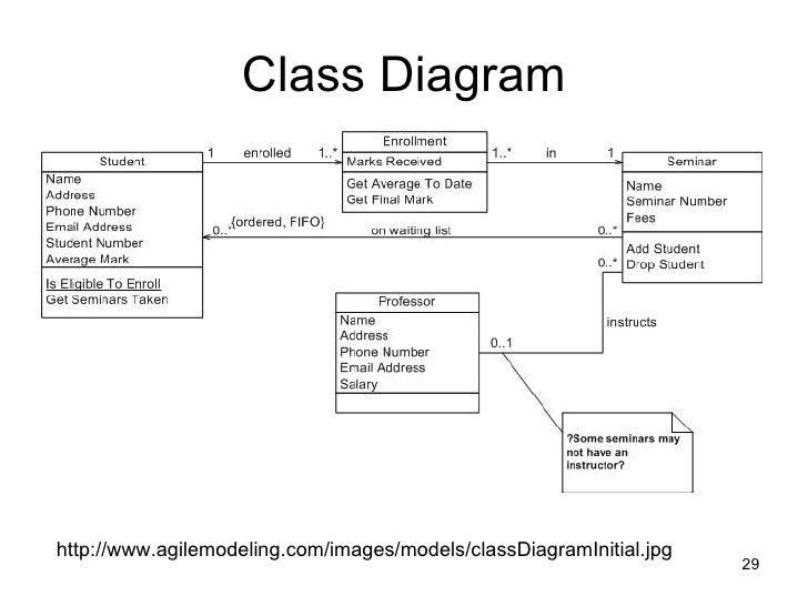 Uml class diagram ccuart Image collections