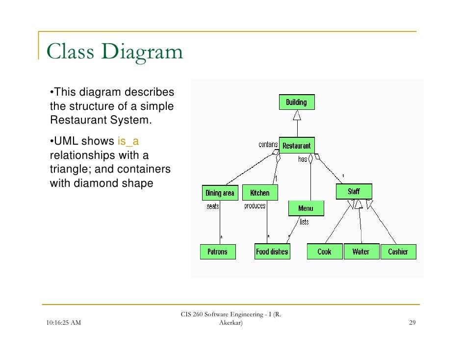 Unified modelling language class diagram ccuart Image collections