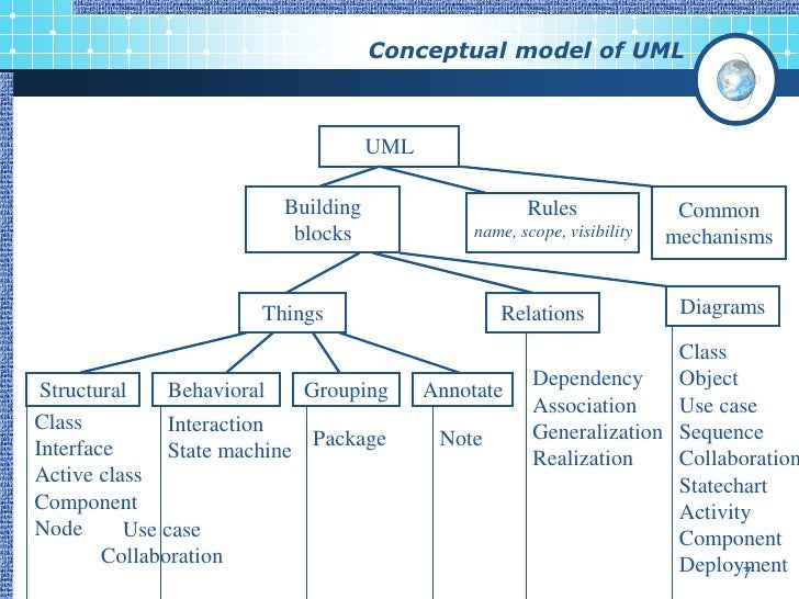 uml unified modeling language An introduction to the unified modeling language, a modeling language for  specifying, visualizing, constructing, and documenting the artifacts of a.
