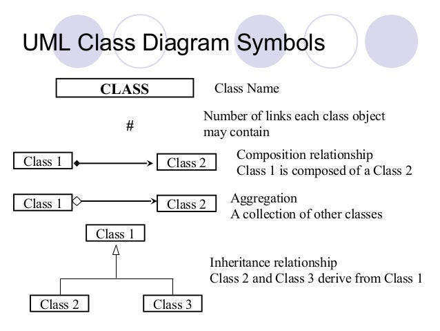 Uml 13 uml class diagram symbols ccuart Image collections