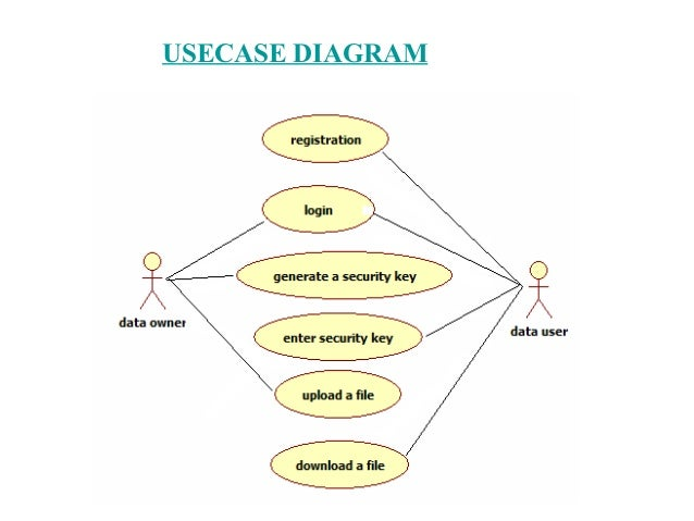 System architecture uml diagrams for identity based secure distribu system architecture uml diagrams for identity based secure distributed data storage schemes by sahithi naraparaju 2 ccuart Image collections