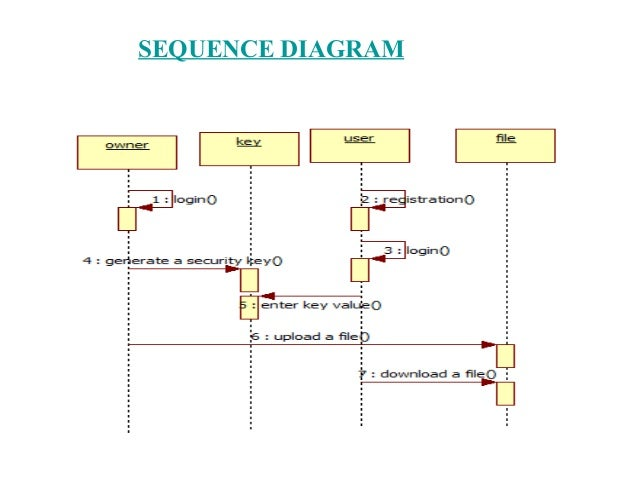 System architecture uml diagrams for identity based secure distribu sequence diagram ccuart Gallery