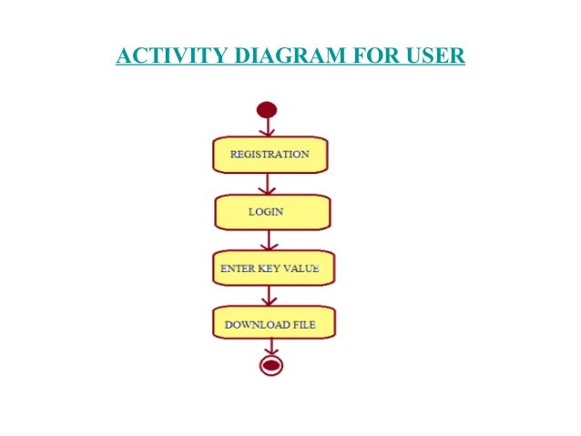System architecture uml diagrams for identity based secure distribu activity diagram for data owner 6 ccuart Gallery