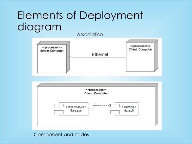 Component and deployment diagram brief overview elements of deployment diagram node 11 ccuart Image collections