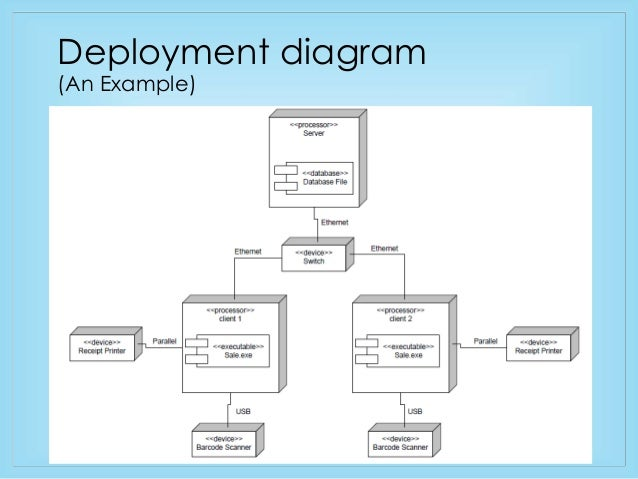 Component and Deployment Diagram - Brief Overview