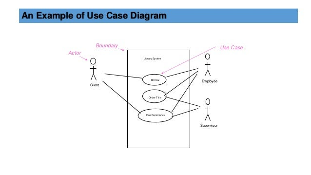 Overview of uml diagrams use case diagram 9 ccuart Image collections