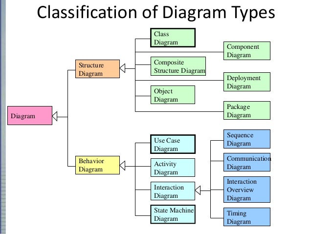Uml 7 classification of diagram types ccuart Gallery