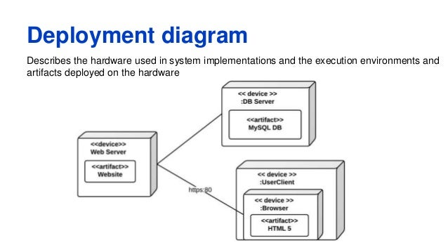 Uml deployment diagram ccuart Image collections