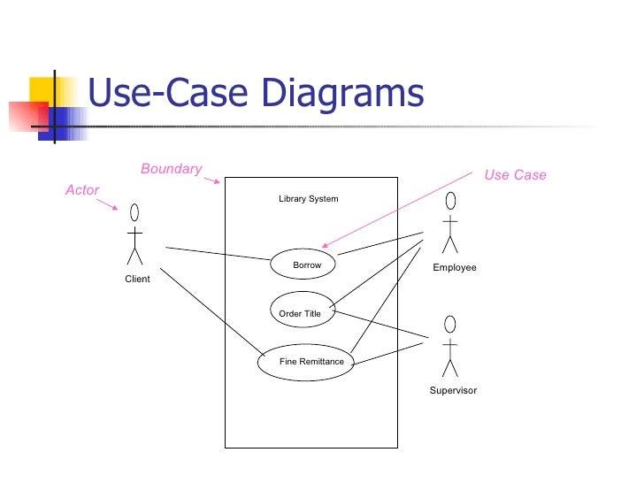 Use case diagrams association