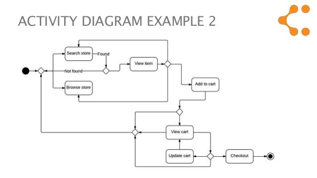 Uml activity diagram tutorial 11 activity diagram ccuart Choice Image