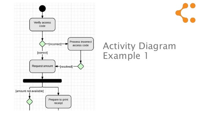 Activity diagram visio example diy enthusiasts wiring diagrams uml activity diagram tutorial rh slideshare net class diagram visio template sequence diagram template visio 2013 ccuart Gallery
