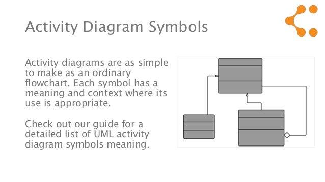 Lucidchart uml activity diagram all kind of wiring diagrams uml activity diagram symbols meaning rh slideshare net lucidchart uml sequence diagram lucidchart uml sequence diagram ccuart Images