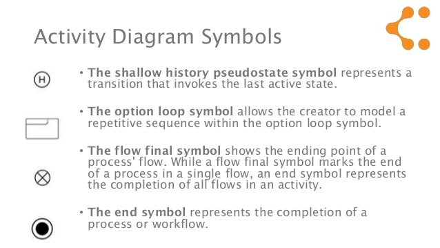 Uml Activity Diagram Symbols Meaning