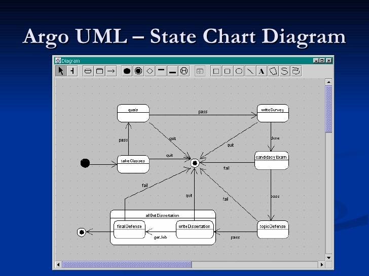 Uml case tools argo uml state chart diagram ccuart Images