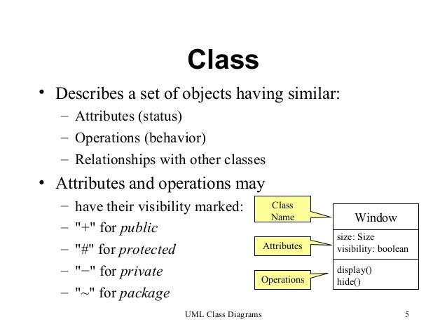 Uml class diagram class describes a set ccuart Images