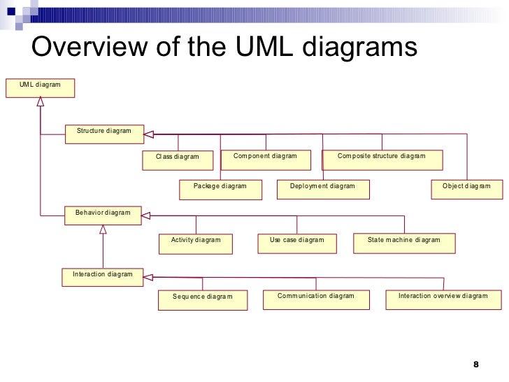 uml omg fundamental certification 2 8 728 jpg cb 1288122689 uml omg fundamental certification 2 diagram