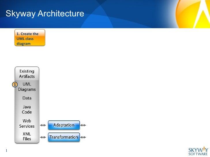 Skyway Architecture 1. Create the UML class diagram 1
