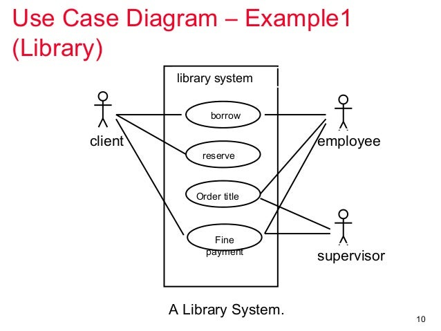 Library case diagrams complete wiring diagrams uml use casediagrams assignment help rh slideshare net javascript diagram library content library ccuart Gallery