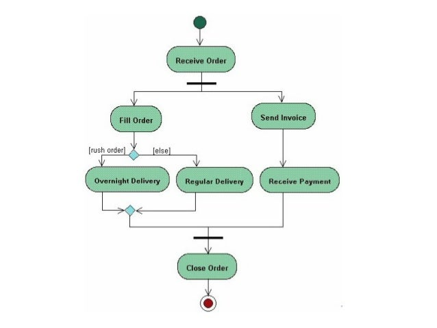 Uml activity diagram activity diagram vs ccuart Images