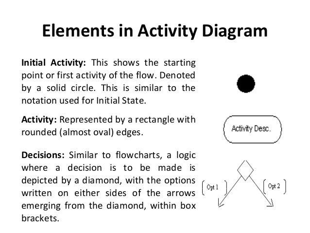 Uml activity diagram 4 elements in activity diagram ccuart Gallery