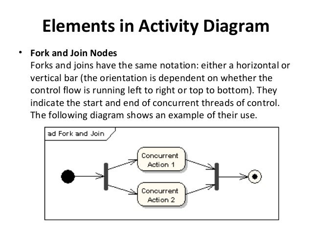 Activity Diagram Tutorial Ppt Wiring Diagrams For Dummies