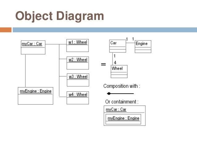 Enterprise architect object diagram example circuit diagram symbols uml and enterprise architect rh slideshare net business intelligence logical object model examples business intelligence logical object model examples ccuart Gallery