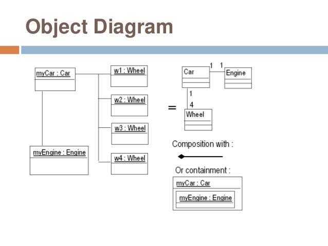 uml and enterprise architect object diagram 46