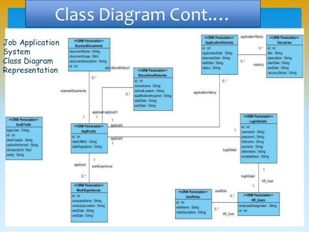 Uml and software modeling toolspptx class diagram cont ccuart Image collections